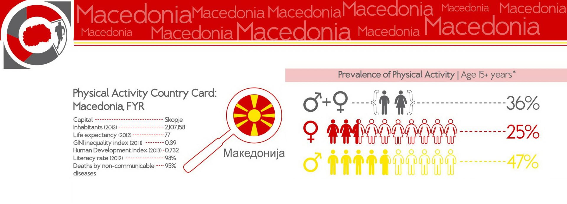 HEPA Macedonia -  National organization for the promotion of Health-Enhancing Physical Activity